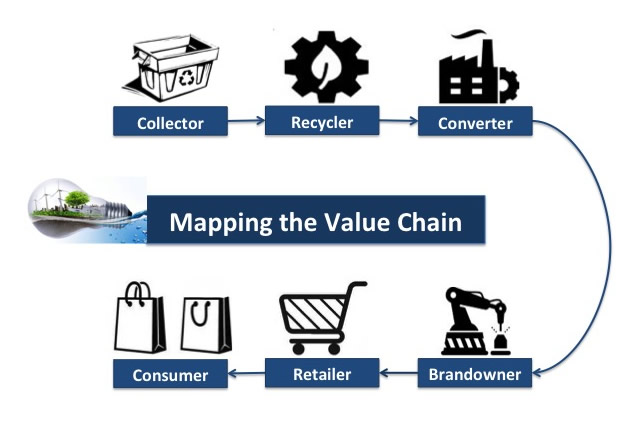 Lead-Map-value-chain
