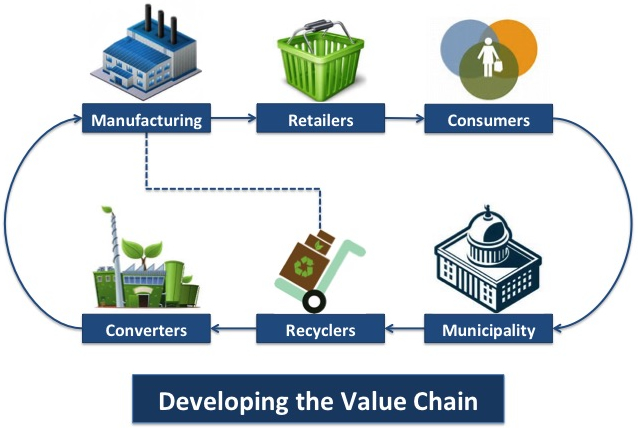 Lead-Develop-value-chain