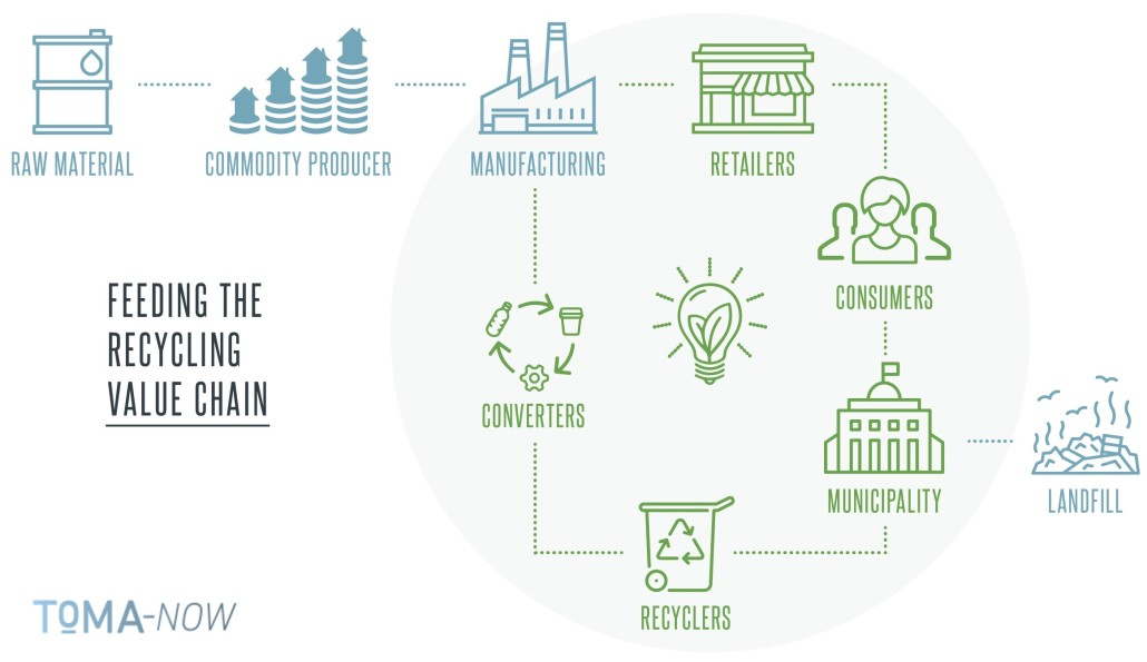 waste economy value chain